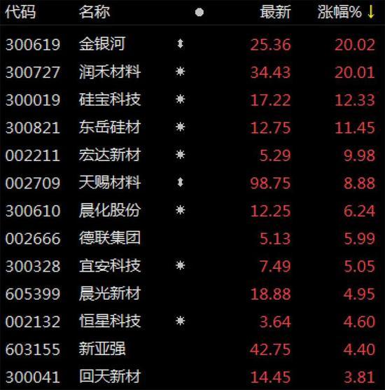 有机硅产业链集体涨价 龙头股价大涨20% 板块嗨了