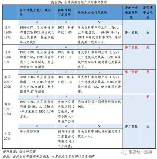 1.2 中国房地产市场平稳健康发展评估汇总