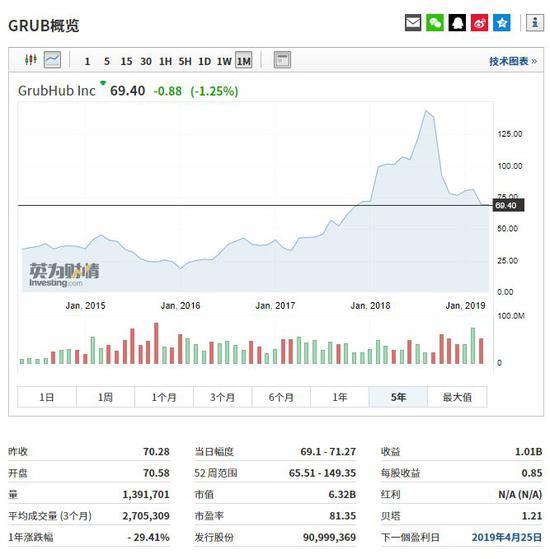 Grubhub股价走势,行情来源:英为财情Investing.com