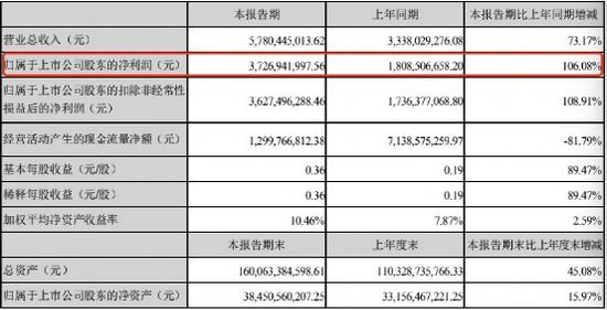互联网龙头火了:半年狂卖非货基金5300亿 代销收入翻倍了