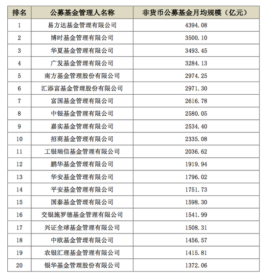 中基协:2020年一季度资管业务各项排名