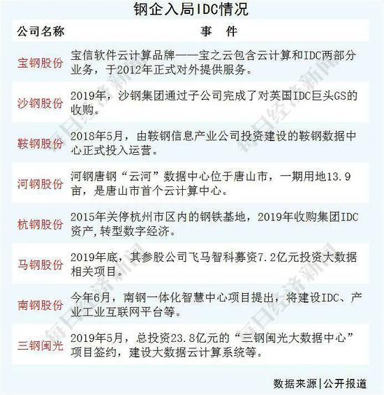 """8家鋼企轉行數據中心 豪言壯語""""我們的條件得天獨厚"""""""