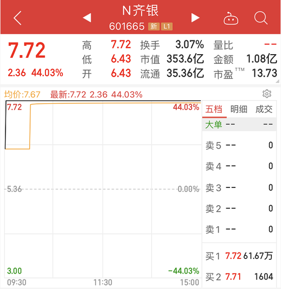 齐鲁银行今日敲钟上市:股价逆势暴涨超44% 首日市净率超招行