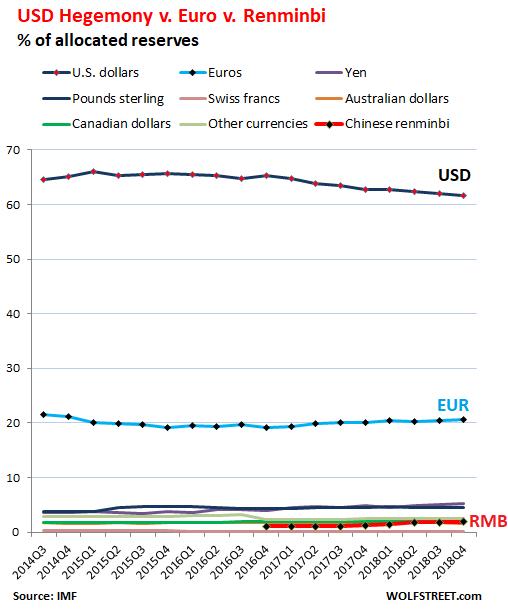 美元储备货币地位再次下滑 人民币占比再创新高