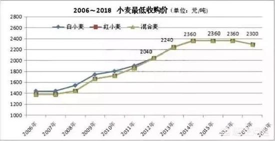 究竟,1.15元每斤(国标三等)的收储价格规范原本就是近三年来的最低水平。