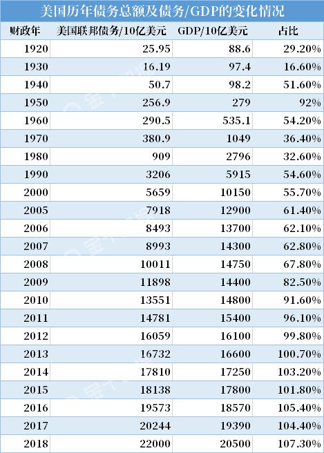 鲍威尔发出警告 美国债务问题到底有多严重?
