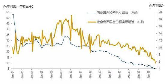 图3:固定资产投资与社会商品零售总额添长率(2004-2018年)