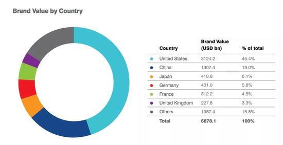 各国上榜品牌总价值占比