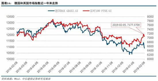 4.2.2全球普遍下调经济增长预期,美元表现相对强劲