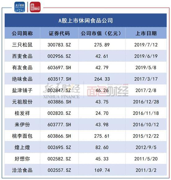 """【加盟股票配資】零食""""網紅""""公司齊聚資本市場 萬億元市場群雄逐鹿"""