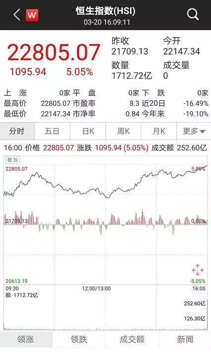 港股飙升千点:创近8年最大涨幅 南下资金汹涌