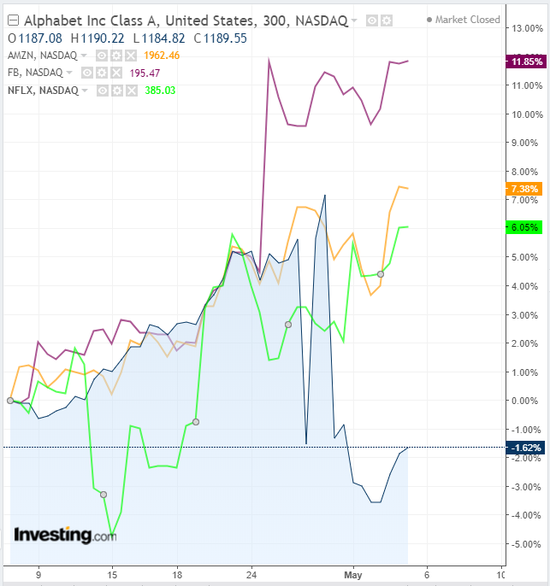 GOOGL vs FB vs AMZN vs NFLX 300 Minute Chart