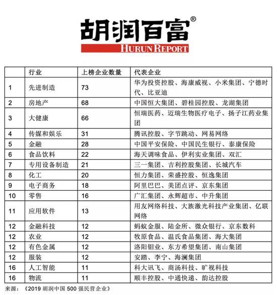胡润中国民企500强揭晓:阿里腾讯平安保险位列前三