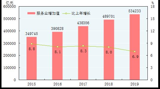 图13 2015-2019年服务业增加值及其增长速度[36]