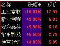 港股郭台铭概念股尾盘大幅拉升,富智康集团大涨逾22%,鸿腾精密涨12%。
