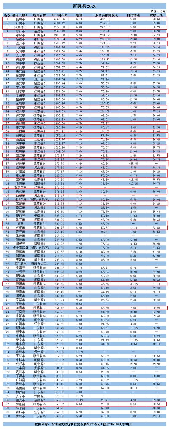 江苏独占全国百强四分之一 GDP2000亿元以上的城市为5个