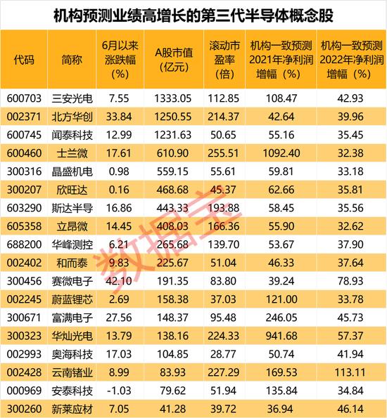 第三代半导体集体拉升 机构预测高增长股仅18只