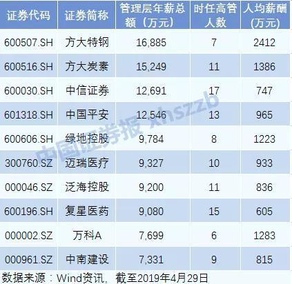 11家公司董事长薪酬过千万