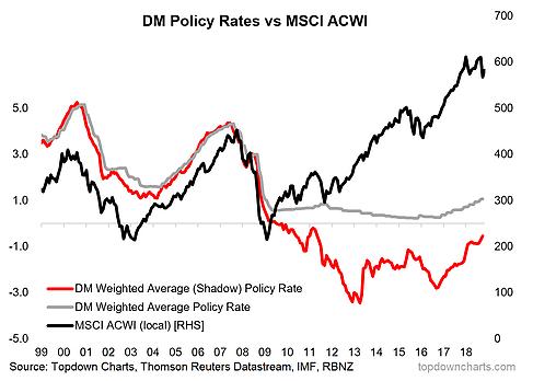 (发达国家政策利率与MSCI全球市场指数的有关,来源:Top Down Chart)
