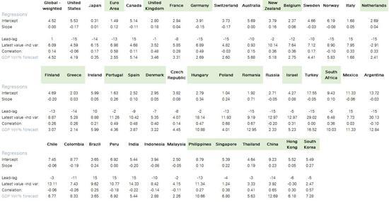 (M1与GDP添长的有关性,来源:德银)