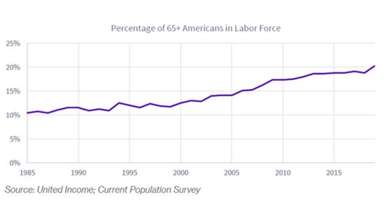 在美国越来越多年轻人在啃老 越来越多老年人工作
