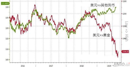 美元终将跌下神坛 黄金再刷新高只是时间问题