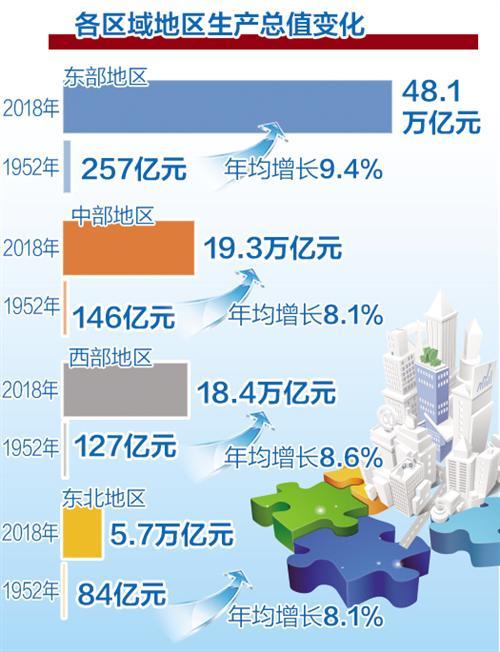 国家统计局报告显示:我国区域发展差距呈缩小态势