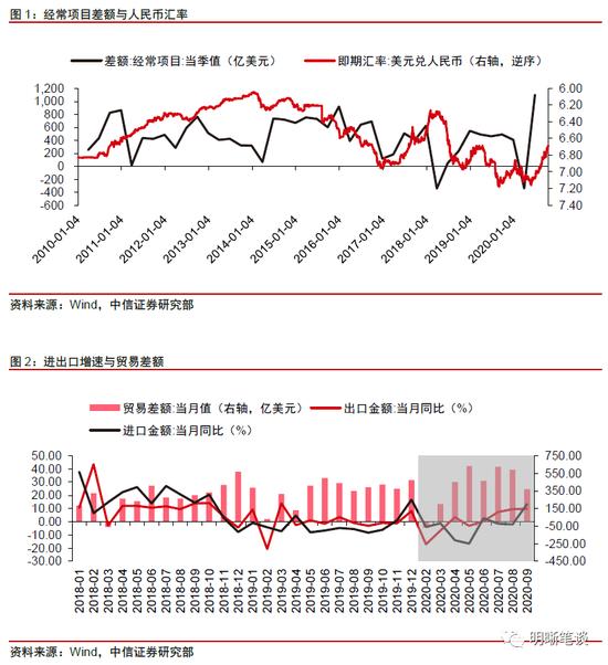 中信明明:人民币汇率是否进入上升通道