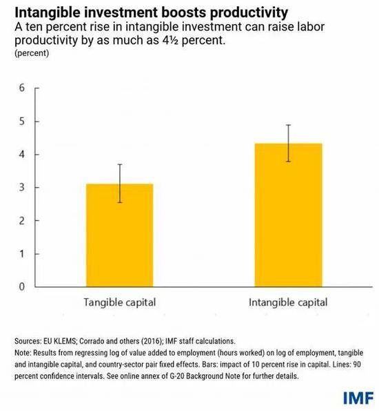 国际货币基金组织:疫情如何影响生产力?
