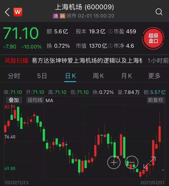 """上海機場被摁跌停 """"公募一哥""""張坤也""""踩雷"""":一日浮虧1.7億"""