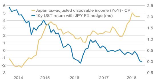 (日本经济指标向好的同时美国资产吸引力消极,来源:摩根士丹利)