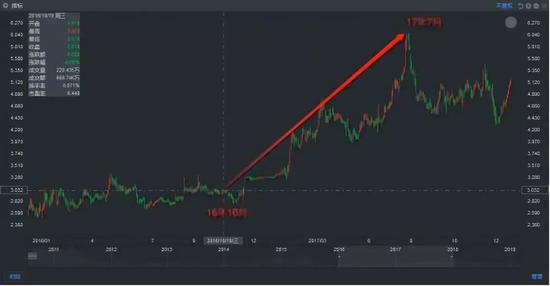 来源:富途,华宝国际股价走势