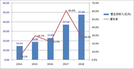图为片仔癀2014―2018年营收情况