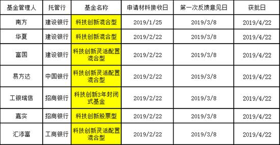 5月,广发、富国、鹏华、华安、万家等基金公司旗下科创基金纷纷获批。