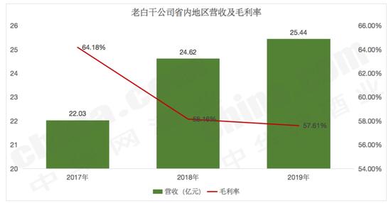 数据来源公司财报,制图:中华网酒业