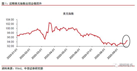 """中信证券明明:美元走势为何""""超预期""""?"""