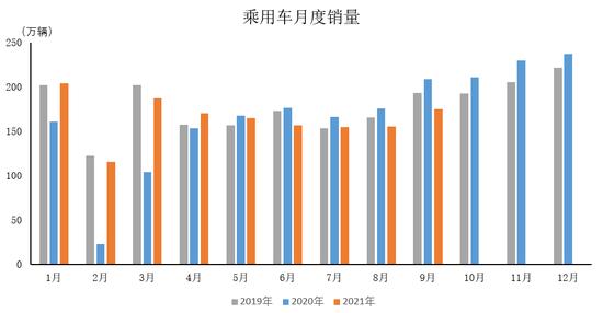 中汽协:9月乘用车销量比上月呈明显增长,同比降幅较上月有所扩大