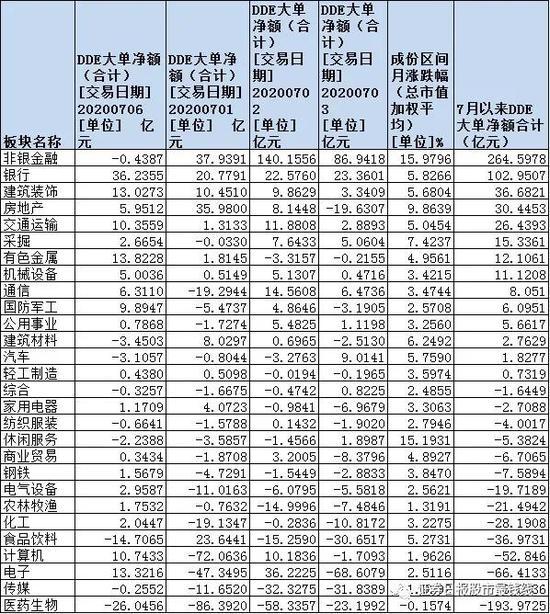 48只金融股批量涨停:逾367亿元资金扫货 两条赚钱主线浮出