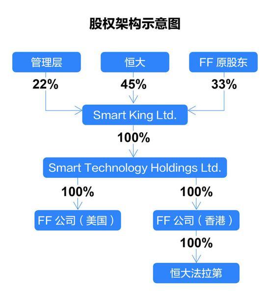 原股权组织暗示图(36氪制外)