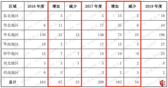 (数据来源:加盟门店数量变动情况表)