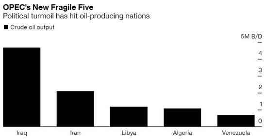 还担忧油市供给过剩?OPEC地缘政治动荡恐令市场颠覆 多国的局势都在趋于恶化