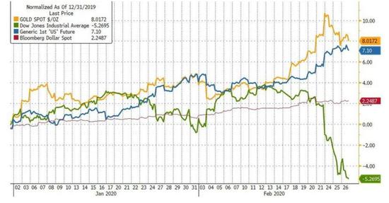 全球负收益债券规模跃升近3万亿美元