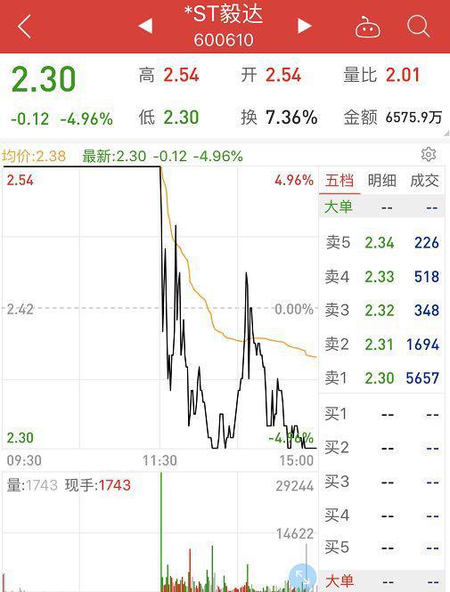 *ST毅达股价7天暴涨41% 上交所发监管函涨停变跌停