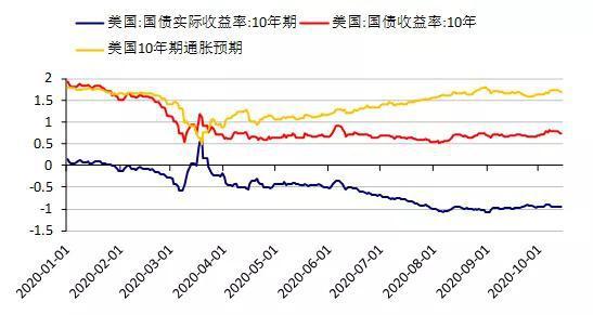 有色金属在混沌中的秩序:坚定未来通胀交易的信心