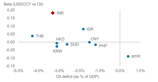 (油价下跌对于印度经济的利好作用特出,来源:摩根士丹利)