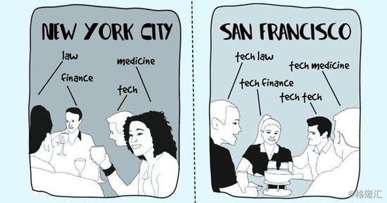 【纽约】都有啥做事?金融、法律、医药、科技。