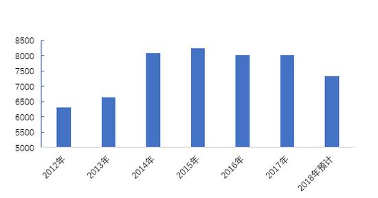 图12:国内铁路固定资产投资(亿元)