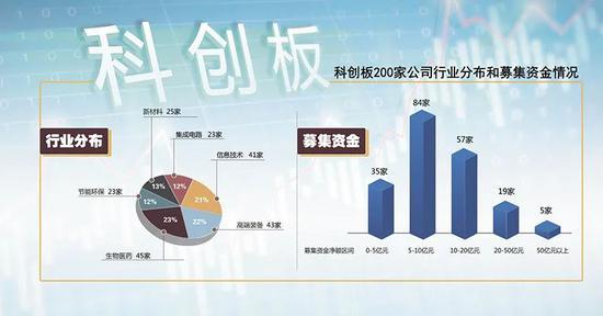 """""""科创200""""群画像:彰显中国创新的资本力量"""