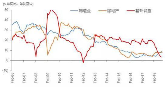 图4:分走业固定资产投资添长率(2006-2018年)