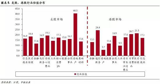 三、全球个股:美龙头股估值平均18倍